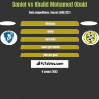 Daniel vs Khalid Mohamed Obaid h2h player stats