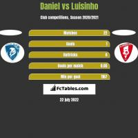 Daniel vs Luisinho h2h player stats