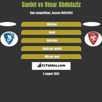Daniel vs Omar Abdulaziz h2h player stats
