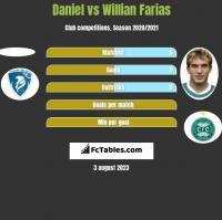 Daniel vs Willian Farias h2h player stats
