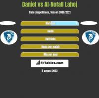 Daniel vs Al-Nofall Lahej h2h player stats