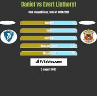 Daniel vs Evert Linthorst h2h player stats