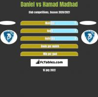 Daniel vs Hamad Madhad h2h player stats