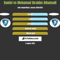 Daniel vs Mohamad Ibrahim Alhamadi h2h player stats