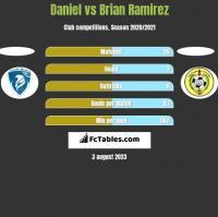 Daniel vs Brian Ramirez h2h player stats