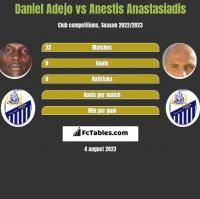 Daniel Adejo vs Anestis Anastasiadis h2h player stats
