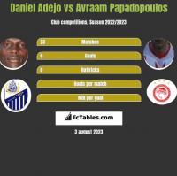 Daniel Adejo vs Avraam Papadopoulos h2h player stats