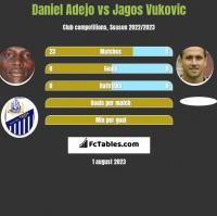 Daniel Adejo vs Jagos Vukovic h2h player stats