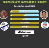 Daniel Adejo vs Konstantinos Tsimikas h2h player stats
