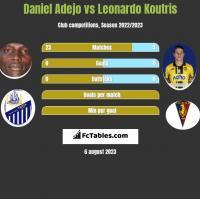 Daniel Adejo vs Leonardo Koutris h2h player stats