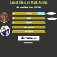 Daniel Adejo vs Mark Asigba h2h player stats