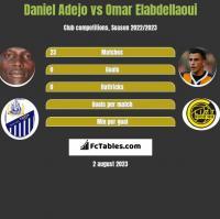 Daniel Adejo vs Omar Elabdellaoui h2h player stats