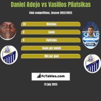 Daniel Adejo vs Vasilios Pliatsikas h2h player stats