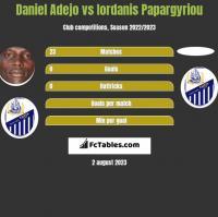 Daniel Adejo vs Iordanis Papargyriou h2h player stats