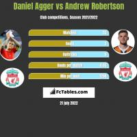 Daniel Agger vs Andrew Robertson h2h player stats