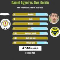 Daniel Agyei vs Alex Gorrin h2h player stats