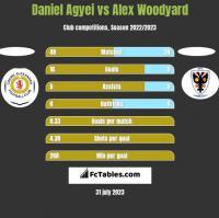 Daniel Agyei vs Alex Woodyard h2h player stats
