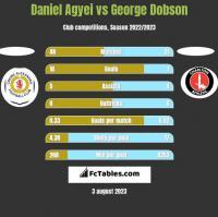 Daniel Agyei vs George Dobson h2h player stats