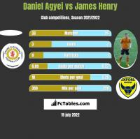 Daniel Agyei vs James Henry h2h player stats