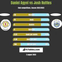 Daniel Agyei vs Josh Ruffles h2h player stats