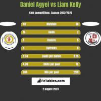 Daniel Agyei vs Liam Kelly h2h player stats