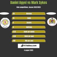 Daniel Agyei vs Mark Sykes h2h player stats