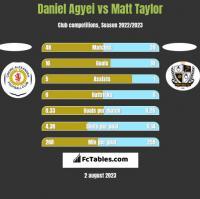 Daniel Agyei vs Matt Taylor h2h player stats