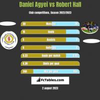 Daniel Agyei vs Robert Hall h2h player stats