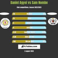 Daniel Agyei vs Sam Nombe h2h player stats