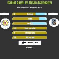 Daniel Agyei vs Dylan Asonganyi h2h player stats
