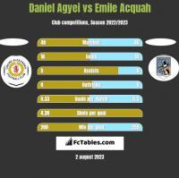 Daniel Agyei vs Emile Acquah h2h player stats