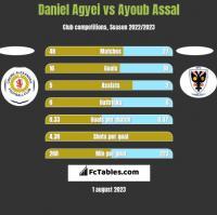 Daniel Agyei vs Ayoub Assal h2h player stats