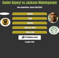 Daniel Akpeyi vs Jackson Mabokgwane h2h player stats