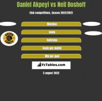 Daniel Akpeyi vs Neil Boshoff h2h player stats