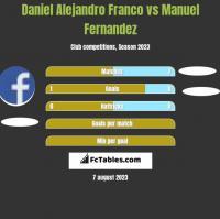 Daniel Alejandro Franco vs Manuel Fernandez h2h player stats