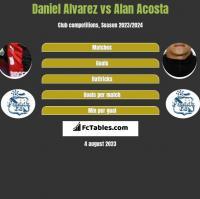 Daniel Alvarez vs Alan Acosta h2h player stats