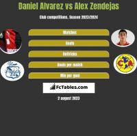 Daniel Alvarez vs Alex Zendejas h2h player stats