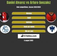 Daniel Alvarez vs Arturo Gonzalez h2h player stats