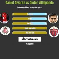 Daniel Alvarez vs Dieter Villalpando h2h player stats