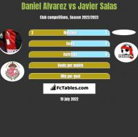 Daniel Alvarez vs Javier Salas h2h player stats