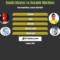Daniel Alvarez vs Osvaldo Martinez h2h player stats
