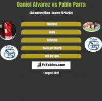 Daniel Alvarez vs Pablo Parra h2h player stats