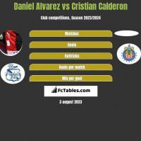 Daniel Alvarez vs Cristian Calderon h2h player stats