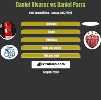 Daniel Alvarez vs Daniel Parra h2h player stats