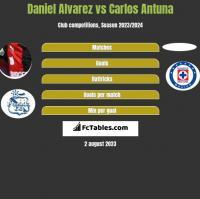 Daniel Alvarez vs Carlos Antuna h2h player stats