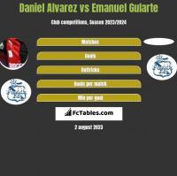 Daniel Alvarez vs Emanuel Gularte h2h player stats