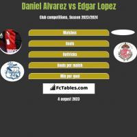 Daniel Alvarez vs Edgar Lopez h2h player stats