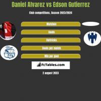 Daniel Alvarez vs Edson Gutierrez h2h player stats