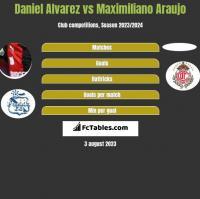 Daniel Alvarez vs Maximiliano Araujo h2h player stats
