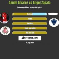 Daniel Alvarez vs Angel Zapata h2h player stats